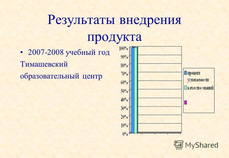 Результаты внедрения продукта 2007-2008 учебный год Тимашевский образовательный центр