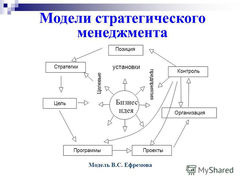 Модели стратегического менеджмента Модель Дж. Томпсона Реализация стратегии Персонал и системы Стратегический выбор Стратегический анализ Цели Ценность фирмы Внутренний аудит Прогнозный анализ Внешний аудит Мониторинг и оценка Выбор Оценка Поиск альт