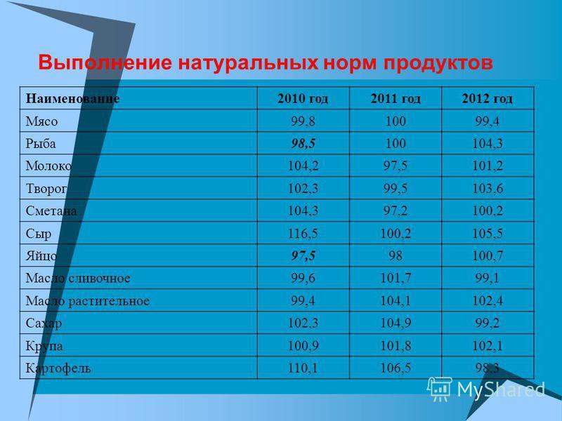 Выполнение натуральных норм продуктов Наименование 2010 год 2011 год 2012 год Мясо 99,810099,4 Рыба 98,5100104,3 Молоко 104,297,5101,2 Творог 102,399,5103,6 Сметана 104,397,2100,2 Сыр 116,5100,2105,5 Яйцо 97,598100,7 Масло сливочное 99,6101,799,1 Мас