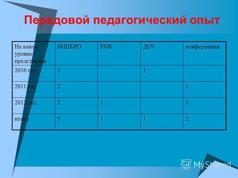 Передовой педагогический опыт На каком уровне представлен ВИПКРОРМКДОУконференция 2010 год 11 2011 год 21 2012 год 211 итого 5112