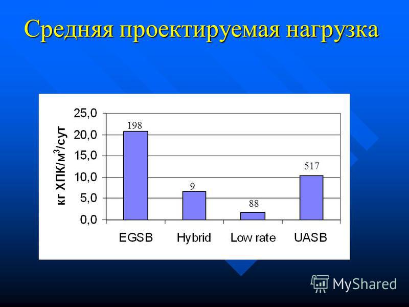 Каннибализация UASB- реактора EGSB-реактором UASB EGSB