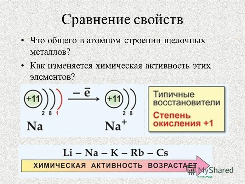 Сравнение свойств Что общего в атомном строении щелочных металлов? Как изменяется химическая активность этих элементов?
