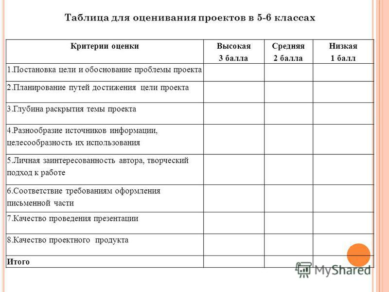 Таблица для оценивания проектов в 5-6 классах Критерии оценки Высокая 3 балла Средняя 2 балла Низкая 1 балл 1. Постановка цели и обоснование проблемы проекта 2. Планирование путей достижения цели проекта 3. Глубина раскрытия темы проекта 4. Разнообра