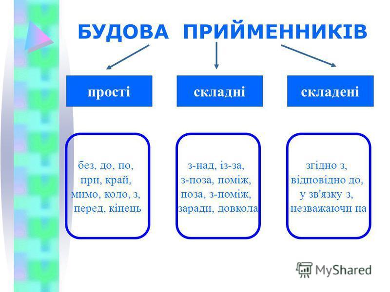 БУДОВА ПРИЙМЕННИКІВ простіскладніскладені без, до, по, при, край, мимо, коло, з, перед, кінець з-над, із-за, з-поза, поміж, поза, з-поміж, заради, довкола згідно з, відповідно до, у зв'язку з, незважаючи на