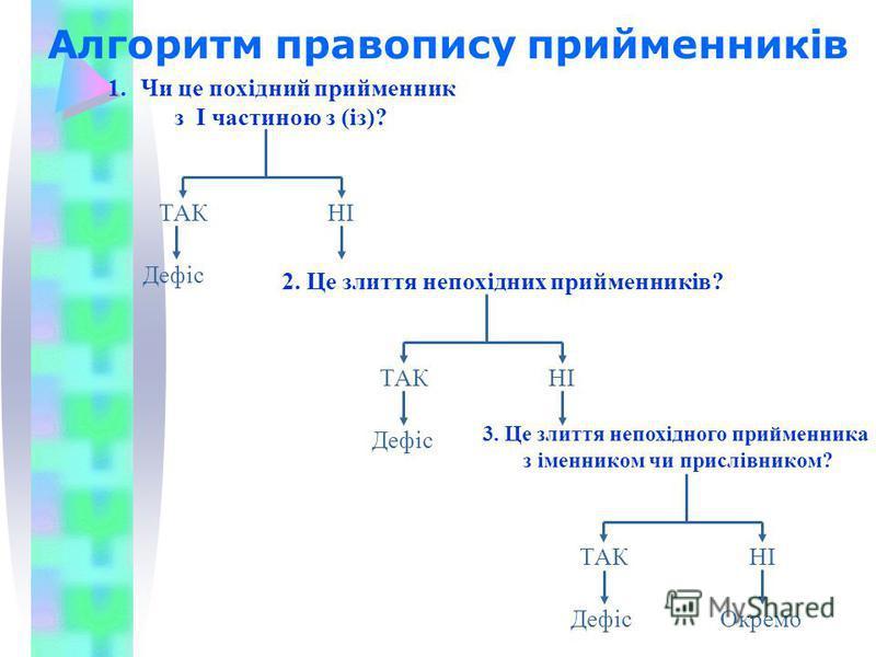 Алгоритм правопису прийменників 1.Чи це похідний прийменник з І частиною з (із)? 2. Це злиття непохідних прийменників? 3. Це злиття непохідного прийменника з іменником чи прислівником? ТАКНІ Дефіс ТАКНІ Дефіс ТАКНІ Дефіс Окремо