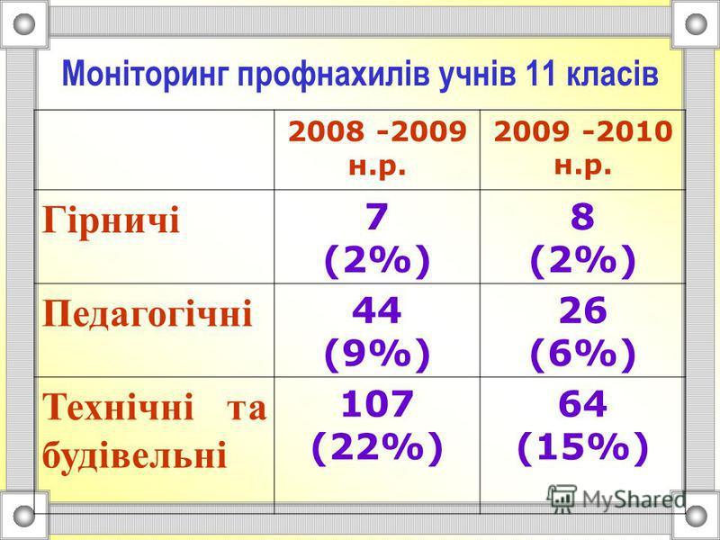 Моніторинг профнахилів учнів 11 класів (2009-2010 н.р.) І етап (жовтень) ІІ етап (березень) Гірничі - (0%) 8 (2%) Педагогічні 27 (6%) 26 (6%) Технічні та будівельні 36 (8%) 64 (15%)