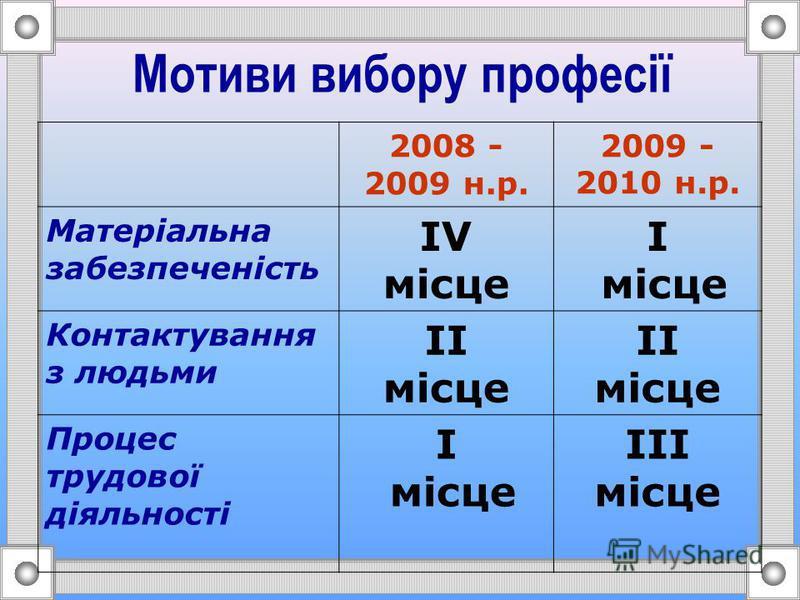 Моніторинг профнахилів учнів 11 класів 2008 -2009 н.р. 2009 -2010 н.р. Гірничі 7 (2%) 8 (2%) Педагогічні 44 (9%) 26 (6%) Технічні та будівельні 107 (22%) 64 (15%)