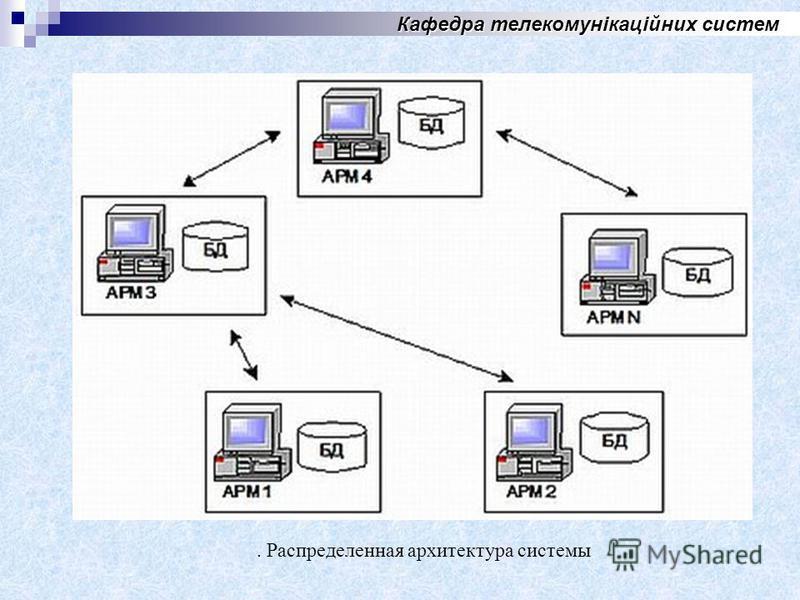 Кафедра телекомунікаційних систем. Распределенная архитектура системы