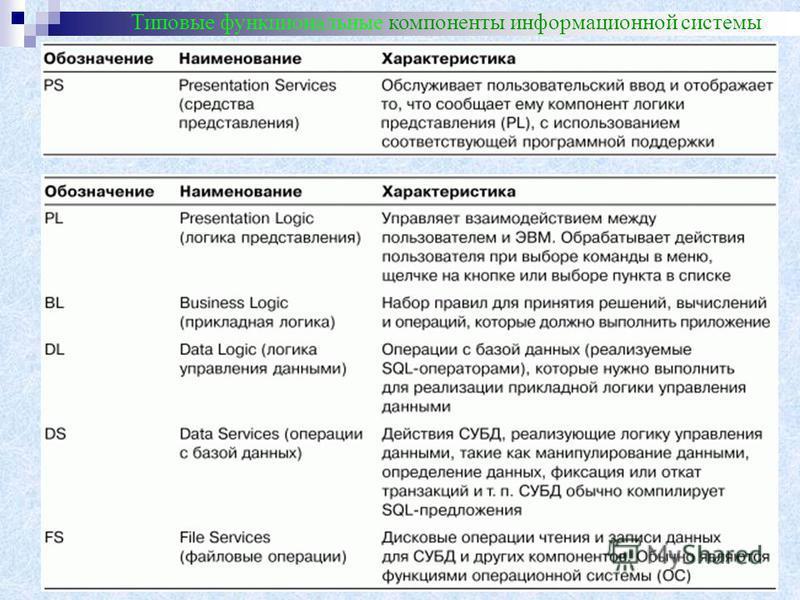 Типовые функциональные компоненты информационной системы