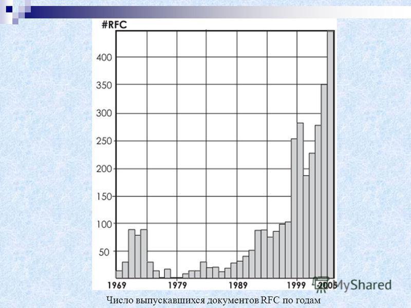 Число выпускавшихся документов RFC по годам