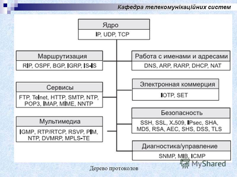 Кафедра телекомунікаційних систем Дерево протоколов
