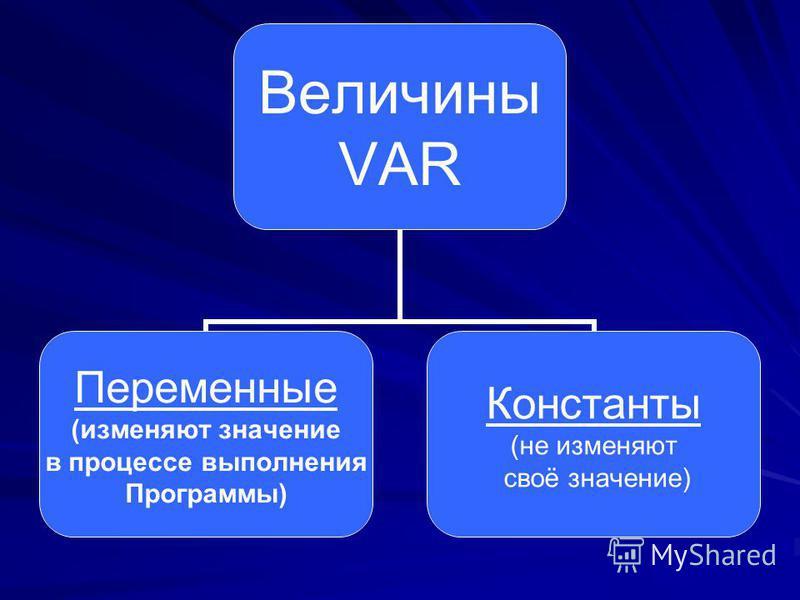 Величины VAR Переменные (изменяют значение в процессе выполнения Программы) Константы (не изменяют своё значение)