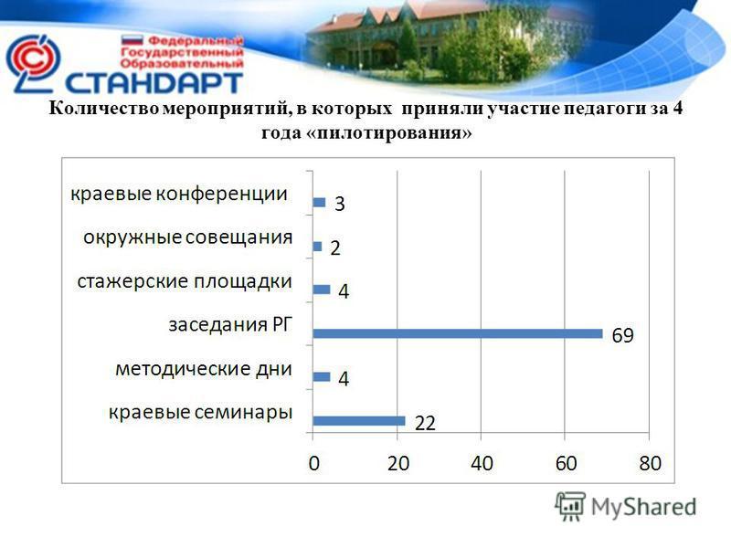 Количество мероприятий, в которых приняли участие педагоги за 4 года «пилотирования»