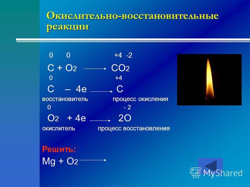 Окислительно-восстановительные реакции 0 0 +4 -2 C + O 2 CO 2 0 +4 C – 4e C восстановитель процесс окисления 0 - 2 O 2 + 4e 2O окислитель процесс восстановления Решить: Mg + O 2