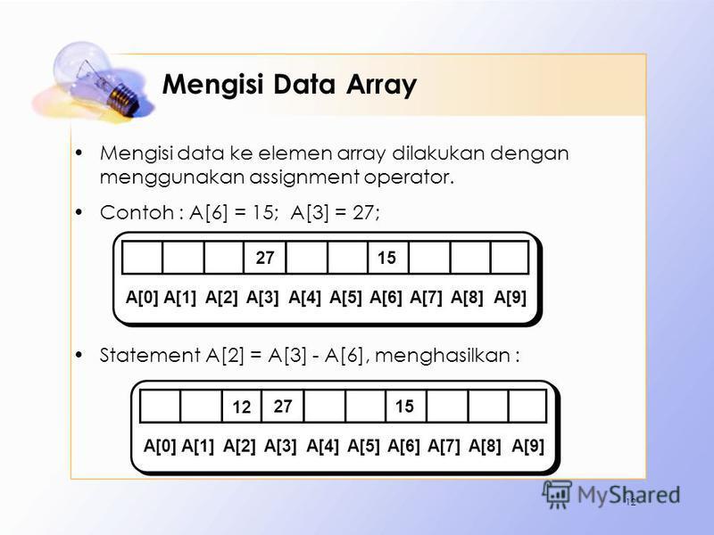 Mengisi Data Array Mengisi data ke elemen array dilakukan dengan menggunakan assignment operator. Contoh : A[6] = 15; A[3] = 27; Statement A[2] = A[3] - A[6], menghasilkan : 12 A[0]A[1]A[2]A[3]A[4]A[5]A[6]A[7]A[8] A[9] 2715 A[0]A[1]A[2]A[3]A[4]A[5]A[