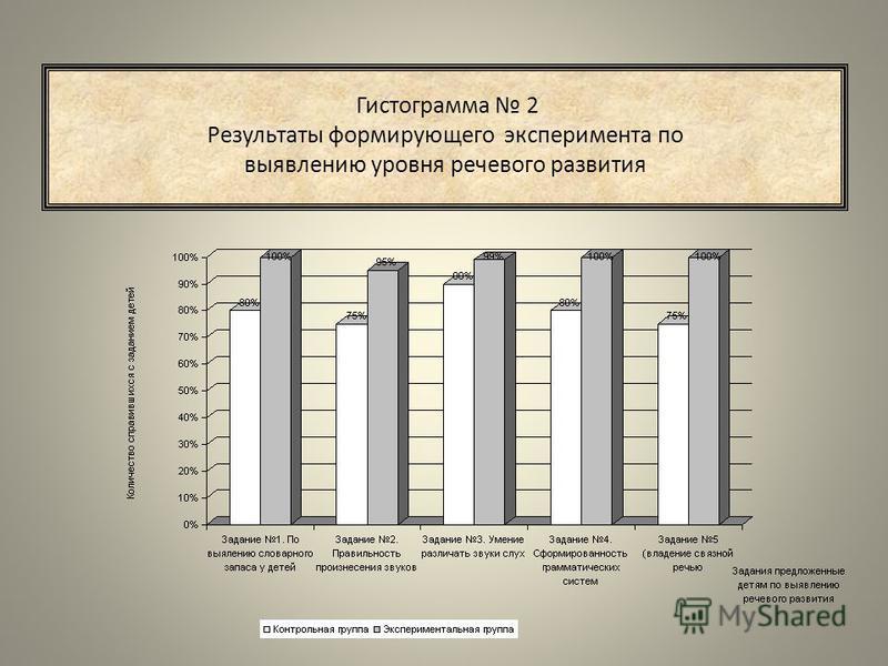 Гистограмма 2 Результаты формирующего эксперимента по выявлению уровня речевого развития