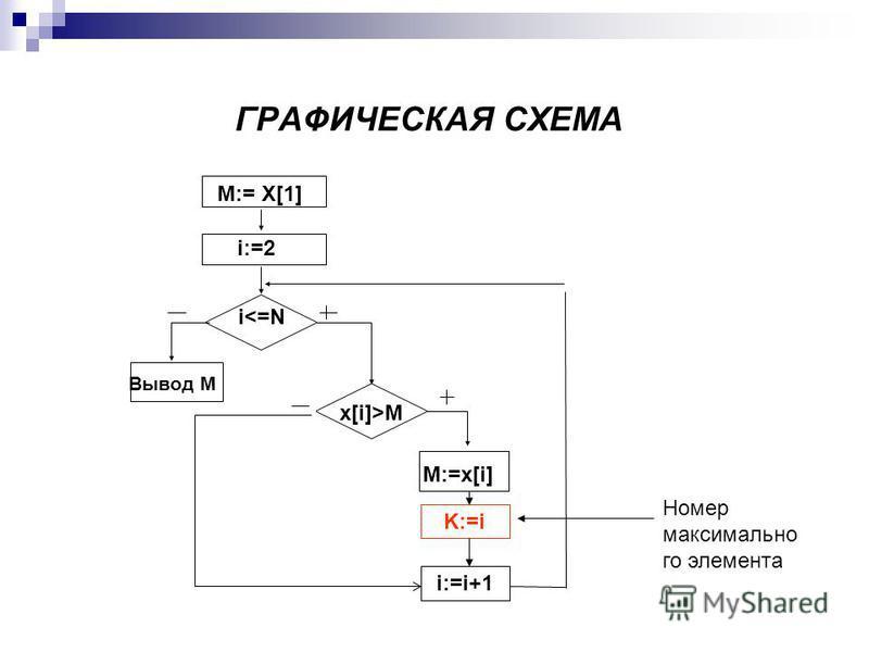 ГРАФИЧЕСКАЯ СХЕМА М:= Х[1] i:=2 i<=N Вывод М x[i]>M M:=x[i] K:=i i:=i+1 Номер максимально го элемента