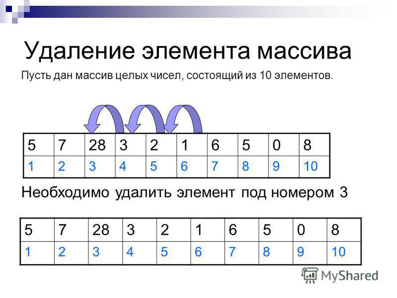 Удаление элемента массива Пусть дан массив целых чисел, состоящий из 10 элементов. 57283216508 12345678910 Необходимо удалить элемент под номером 3 57283216508 12345678910