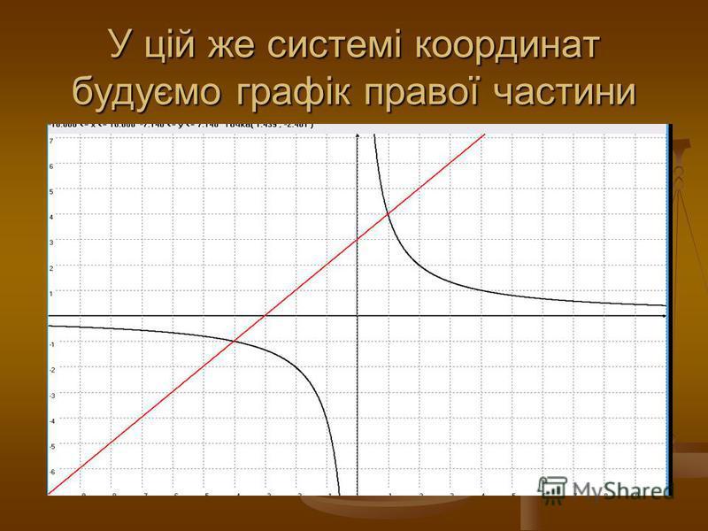 У цій же системі координат будуємо графік правої частини