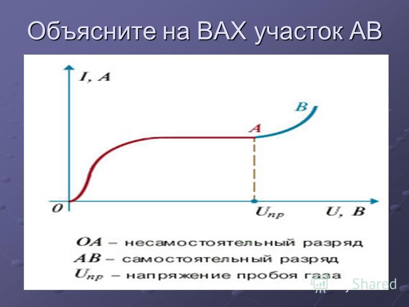 Объясните на ВАХ участок АВ