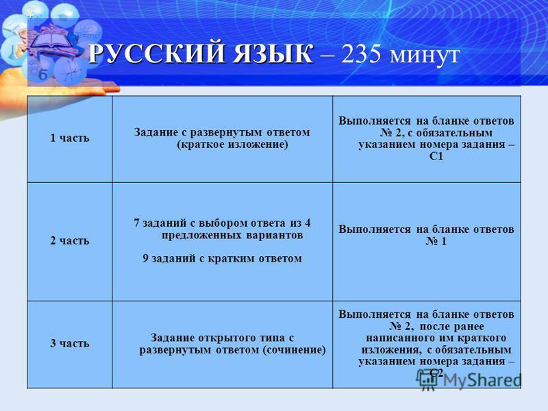 РУССКИЙ ЯЗЫК РУССКИЙ ЯЗЫК – 235 минут 1 часть Задание с развернутым ответом (краткое изложение) Выполняется на бланке ответов 2, с обязательным указанием номера задания – С1 2 часть 7 заданий с выбором ответа из 4 предложенных вариантов 9 заданий с к
