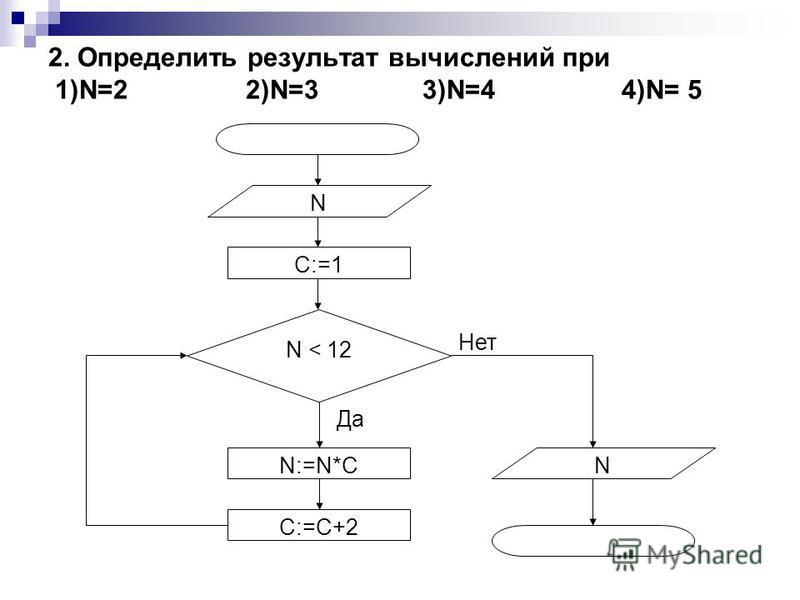 2. Определить результат вычислений при 1)N=2 2)N=3 3)N=4 4)N= 5 Нет Да C:=1 N:=N*C C:=C+2 N < 12 N N