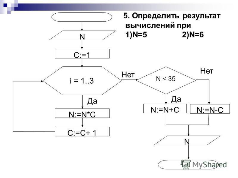 Да Нет Да C:=1 N:=N*C C:=C+ 1 N N i = 1..3 N < 35 Нет N:=N+C N:=N-C 5. Определить результат вычислений при 1)N=5 2)N=6