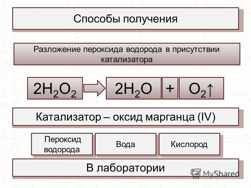 Способы получения В лаборатории Разложение пероксида водорода в присутствии катализатора 2H 2 O 2 +2H 2 OO 2 Пероксид водорода Вода Кислород Катализатор – оксид марганца (IV)