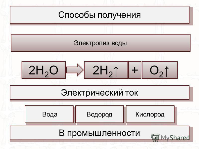 Способы получения В промышленности Электролиз воды 2H 2 O+2H 2 O 2 Вода ВодородКислород Электрический ток