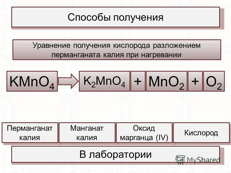 Способы получения В лаборатории Уравнение получения кислорода разложением перманганата калия при нагревании KMnO 4 + K 2 MnO 4 +MnO 2 O2O2 Перманганат калия Манганат калия Оксид марганца (IV) Кислород