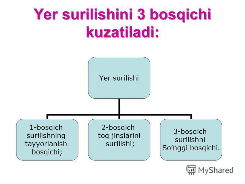 Yer surilishini 3 bosqichi kuzatiladi: Yer surilishi 1-bosqich surilishning tayyorlanish bosqichi; 2-bosqich toq jinslarini surilishi; 3-bosqich surilishni Songgi bosqichi.