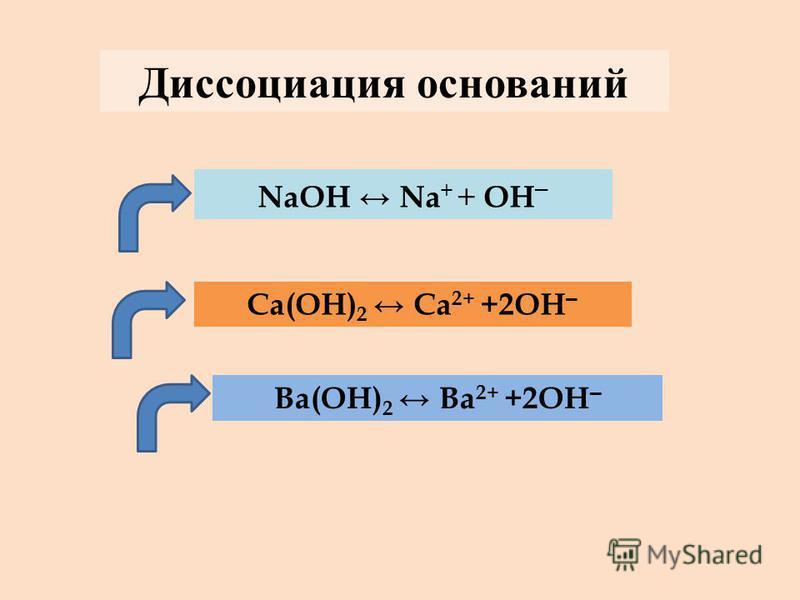 NaOH Na + + OH – Ca(OH) 2 Ca 2+ +2OH – Ba(OH) 2 Ba 2+ +2OH – Диссоциация оснований