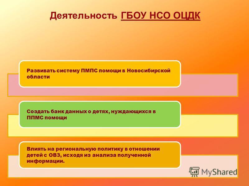 Деятельность ГБОУ НСО ОЦДК 26 Развивать систему ПМПС помощи в Новосибирской области Создать банк данных о детях, нуждающихся в ППМС помощи Влиять на региональную политику в отношении детей с ОВЗ, исходя из анализа полученной информации.