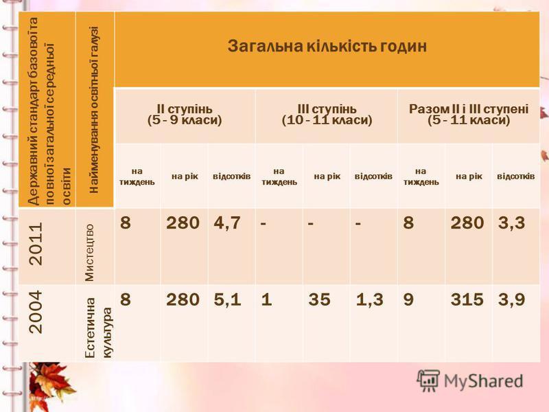 Державний стандарт базової та повної загальної середньої освіти Найменування освітньої галузі Загальна кількість годин II ступінь (5 - 9 класи) III ступінь (10 - 11 класи) Разом II і III ступені (5 - 11 класи) на тиждень на ріквідсотків на тиждень на