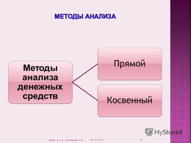 Методы анализа денежных средств Прямой Косвенный 29.07.2015 12 проф. д.э.н. Селезнева Н.Н.