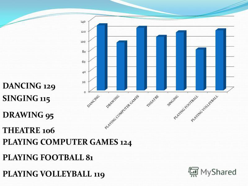 PLAYING VOLLEYBALL 119 DANCING 129 DRAWING 95 PLAYING COMPUTER GAMES 124 THEATRE 106 SINGING 115 PLAYING FOOTBALL 81