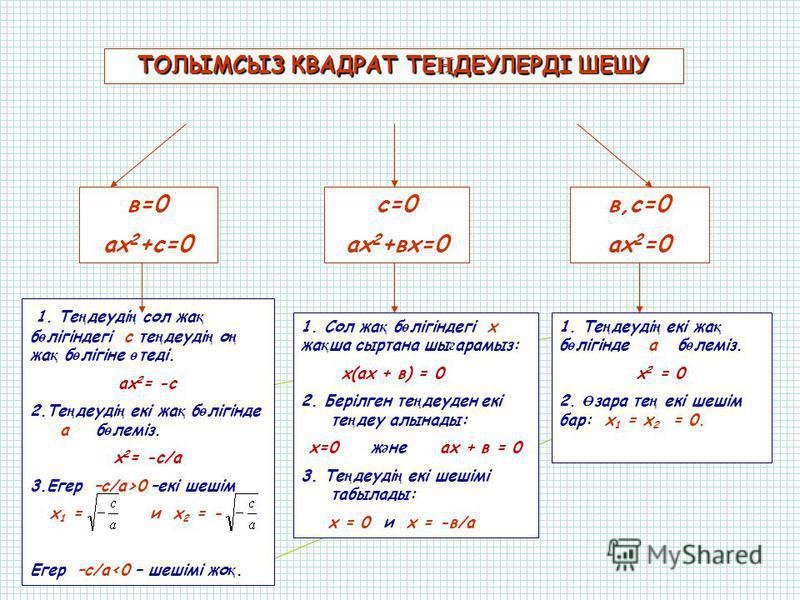 Берілген коэффициенттер арқылы квадрат теңдеу құрастырыңдар 1) а = 3 b = -2 с = 1 2) а = 1 b = 2 c = 0 3) а = 3 b = 0 с = 4 4) а = -4 b = 0 с = 0 5) а = 9 b = 0 c = -4 6) а = 3 b = -4 c = 0