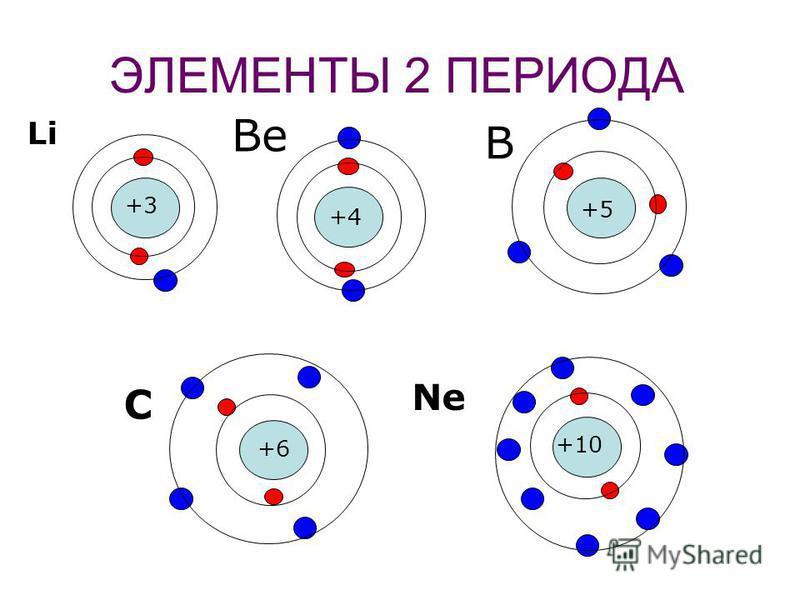 ЭЛЕМЕНТЫ 1 ПЕРИОДА +1 +2 H He H +1 +2 1 2 Схема строения электронных оболочек