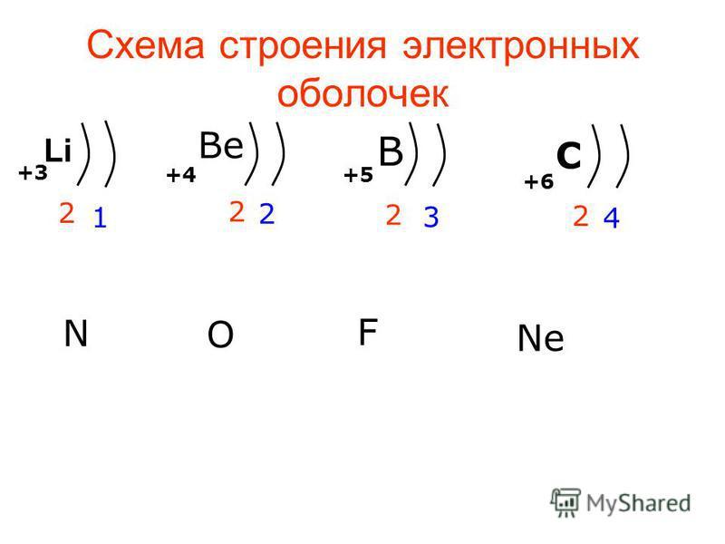 ЭЛЕМЕНТЫ 2 ПЕРИОДА +3+3 +4+4 B Be +5+5 +5 Li +6 +10 С Ne