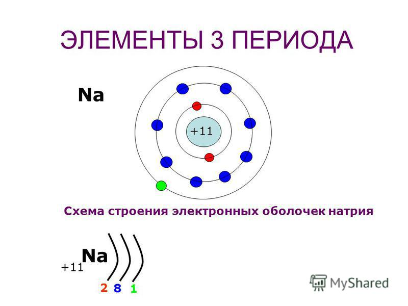 Схема строения электронных оболочек Li 2 1 Be 2 2 B 2 3 С 2 4 +3 +4+5 +6 N О F Ne