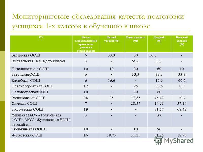 Мониторинговые обследования качества подготовки учащихся 1-х классов к обучению в школе ОУКол-во первоклассников принявших участие в обследовании Низкий уровень(%) Ниже среднего (%) Средний (%) Высокий уровень (%) Басимская ООШ633,35016,6- Вильвенска