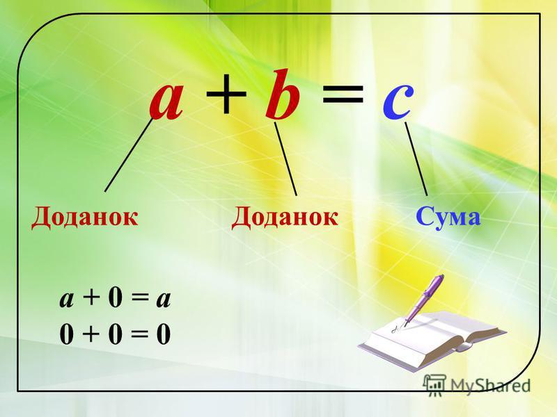 a + b = c Доданок Сума а + 0 = а 0 + 0 = 0
