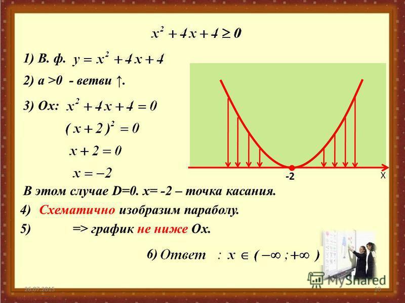 26.07.201510 Х -2-2 26.07.2015 2) а >0 - ветви. 1) В. ф. 3) Ох: 4)Схематично изобразим параболу. 5) => график не ниже Ох. 6) В этом случае D=0. х= -2 – точка касания.