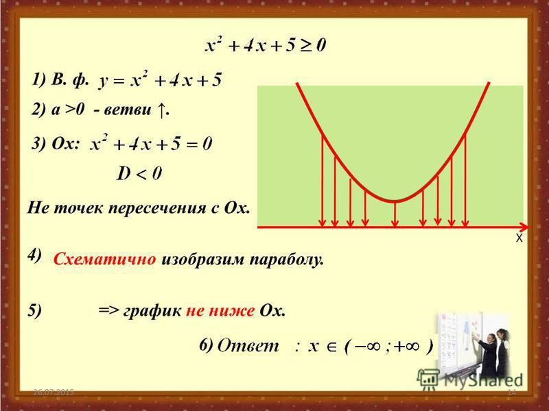 26.07.201514 Х 26.07.2015 2) а >0 - ветви. 1) В. ф. 3) Ох: 4) Схематично изобразим параболу. 5) => график не ниже Ох. 6) Не точек пересечения с Ох.