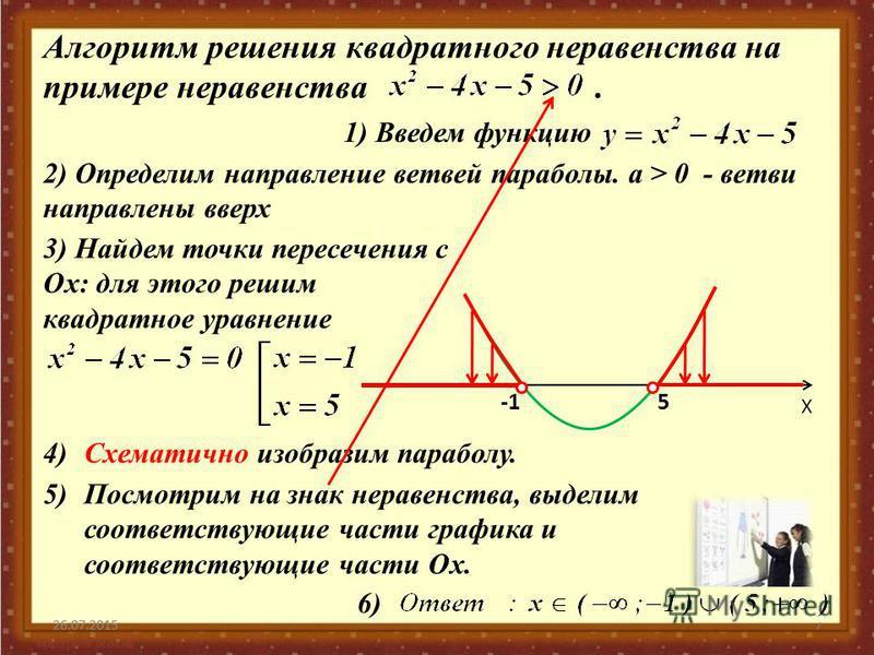Алгоритм решения квадратного неравенства на примере неравенства. 26.07.20157 Х 5 26.07.2015 2) Определим направление ветвей параболы. а > 0 - ветви направлены вверх 1) Введем функцию 3) Найдем точки пересечения с Ох: для этого решим квадратное уравне