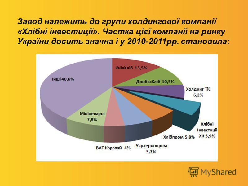 Завод належить до групи холдингової компанії «Хлібні інвестиції». Частка цієї компанії на ринку України досить значна і у 2010-2011рр. становила: