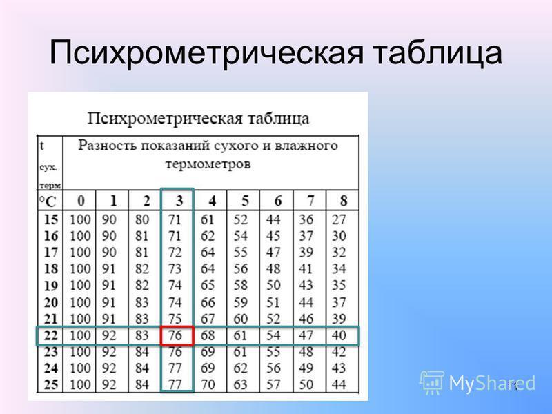 Психрометрическая таблица 11