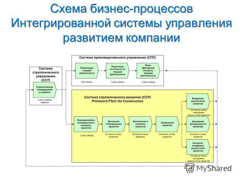 Схема бизнес-процессов Интегрированной системы управления развитием компании