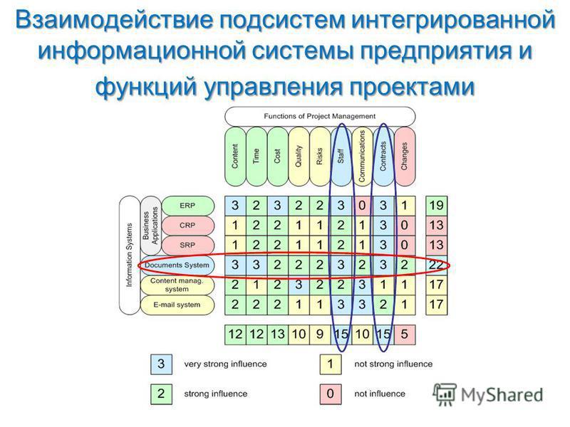 Взаимодействие подсистем интегрированной информационной системы предприятия и функций управления проектами