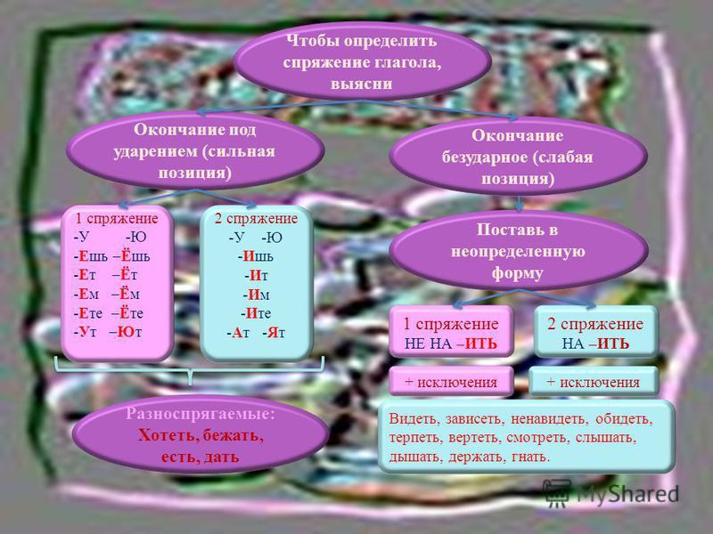 Чтобы определить спряжение глагола, выясни Окончание под ударением (сильная позиция) Окончание безударное (слабая позиция) Поставь в неопределенную форму 1 спряжение -У -Ю -Ешь –Ёшь -Ет –Ёт -Ем –Ём -Ете –Ёте -Ут –Ют 2 спряжение -У -Ю -Ишь -Ит -Им -Ит